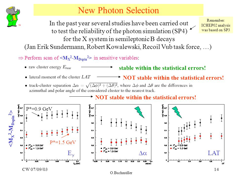 CW 07/09/03 O.Buchmüller 14 New Photon Selection EE  LAT In the past year several studies have been carried out to test the reliability of the photon simulation (SP4) for the X system in semileptonic B decays (Jan Erik Sundermann, Robert Kowalewski, Recoil Vub task force, …) Remember: ICHEP02 analysis was based on SP3  Perform scan of in sensitive variables: stable within the statistical errors.