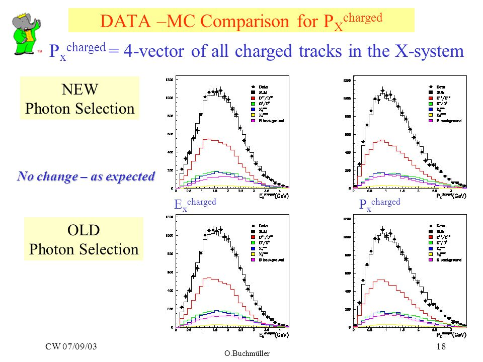 CW 07/09/03 O.Buchmüller 18 DATA –MC Comparison for P X charged P x charged = 4-vector of all charged tracks in the X-system E x charged P x charged NEW Photon Selection OLD Photon Selection No change – as expected