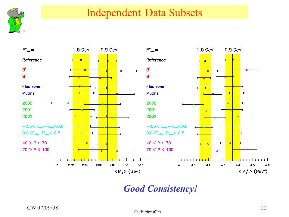 CW 07/09/03 O.Buchmüller 22 Independent Data Subsets Good Consistency!
