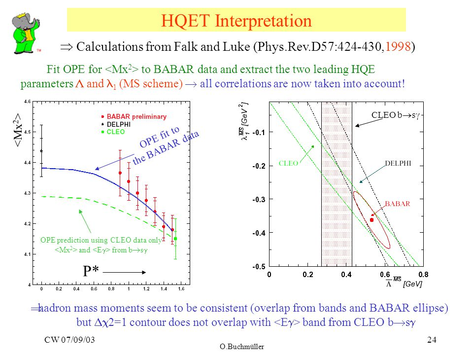 CW 07/09/03 O.Buchmüller 24 HQET Interpretation  Calculations from Falk and Luke (Phys.Rev.D57:424-430,1998) Fit OPE for to BABAR data and extract the two leading HQE parameters  and 1 (MS scheme)  all correlations are now taken into account.