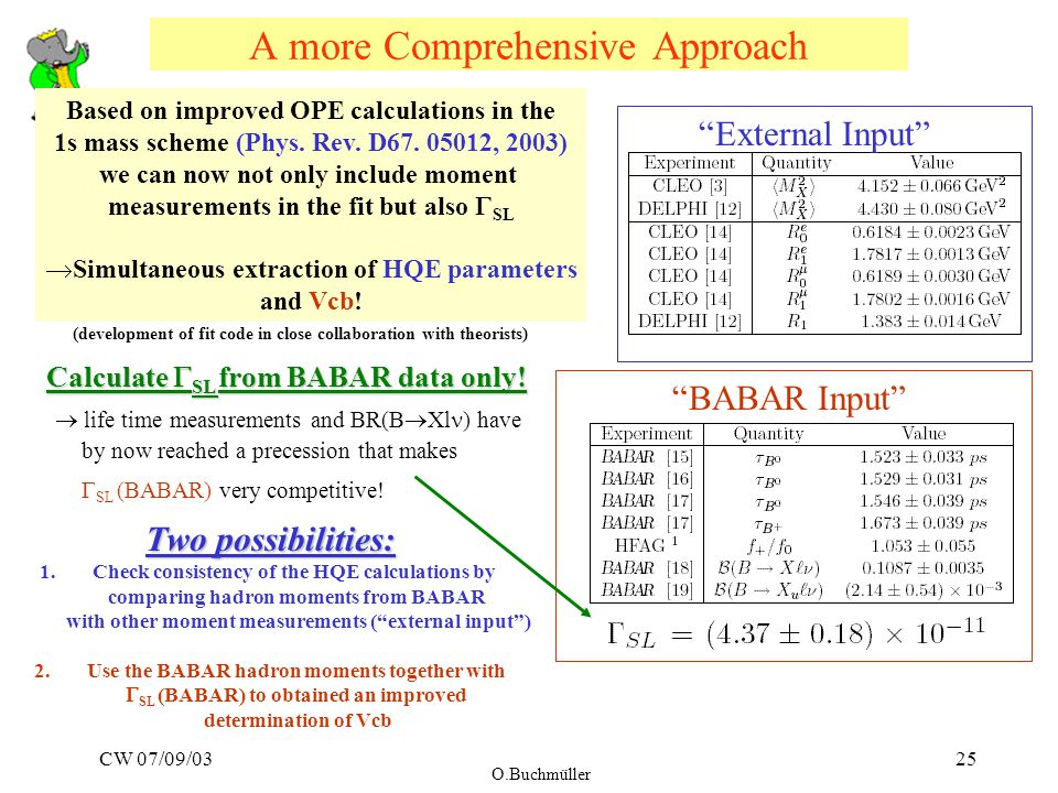"CW 07/09/03 O.Buchmüller 25 A more Comprehensive Approach ""External Input"" ""BABAR Input"" Based on improved OPE calculations in the 1s mass scheme (Phy"