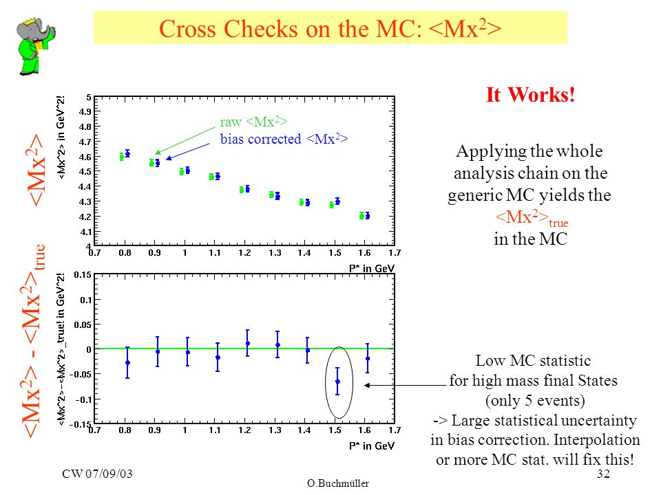 CW 07/09/03 O.Buchmüller 32 Cross Checks on the MC: raw bias corrected Low MC statistic for high mass final States (only 5 events) -> Large statistical uncertainty in bias correction.