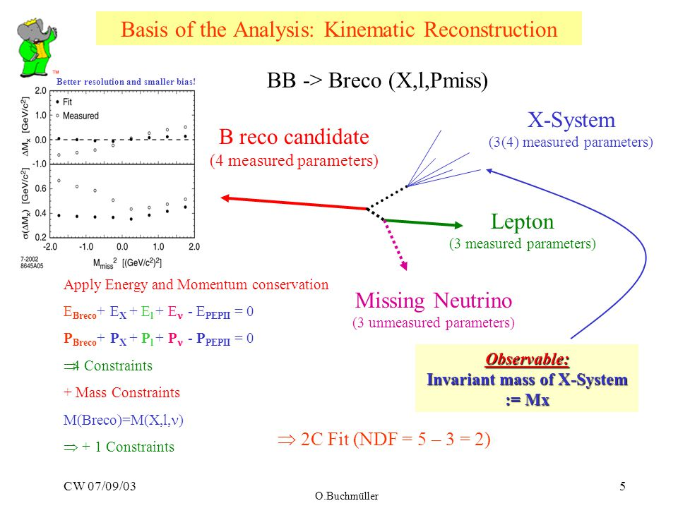 CW 07/09/03 O.Buchmüller 5 Basis of the Analysis: Kinematic Reconstruction X-System (3(4) measured parameters) Lepton (3 measured parameters) Missing Neutrino (3 unmeasured parameters) B reco candidate (4 measured parameters) BB -> Breco (X,l,Pmiss) Apply Energy and Momentum conservation E Breco + E X + E l + E - E PEPII = 0 P Breco + P X + P l + P - P PEPII = 0  4 Constraints + Mass Constraints M(Breco)=M(X,l, )  + 1 Constraints  2C Fit (NDF = 5 – 3 = 2) Observable: Invariant mass of X-System := Mx Better resolution and smaller bias!
