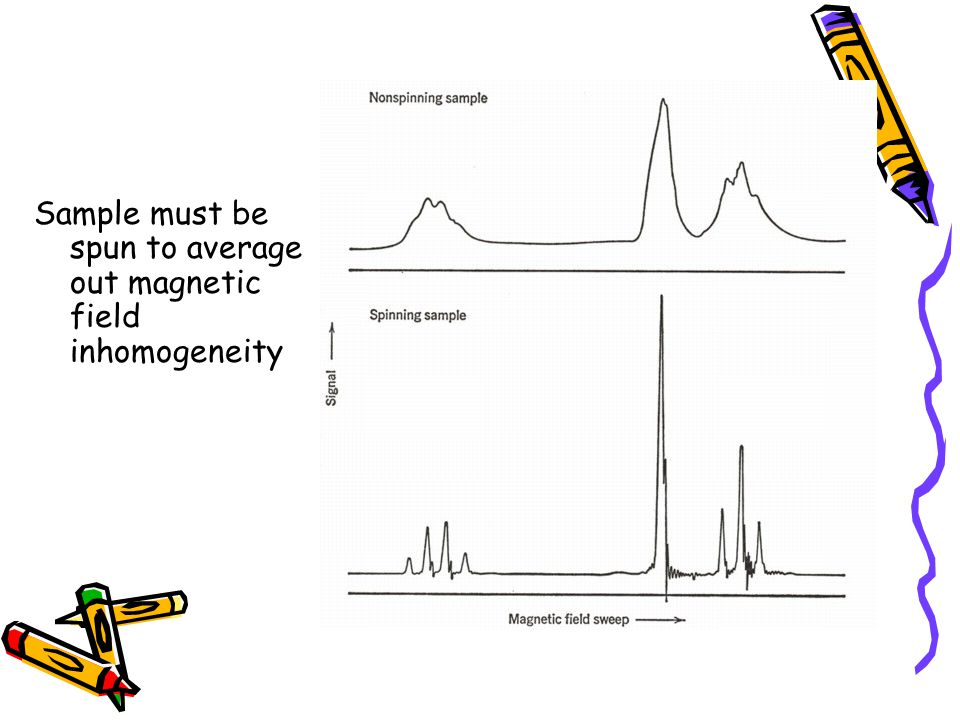 Sample must be spun to average out magnetic field inhomogeneity
