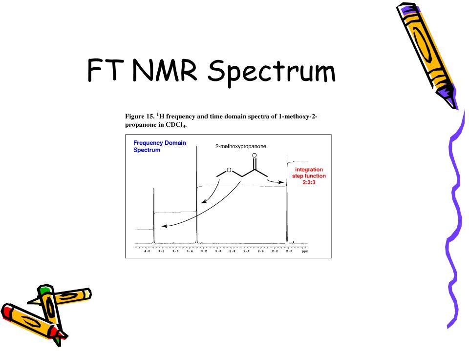 FT NMR Spectrum