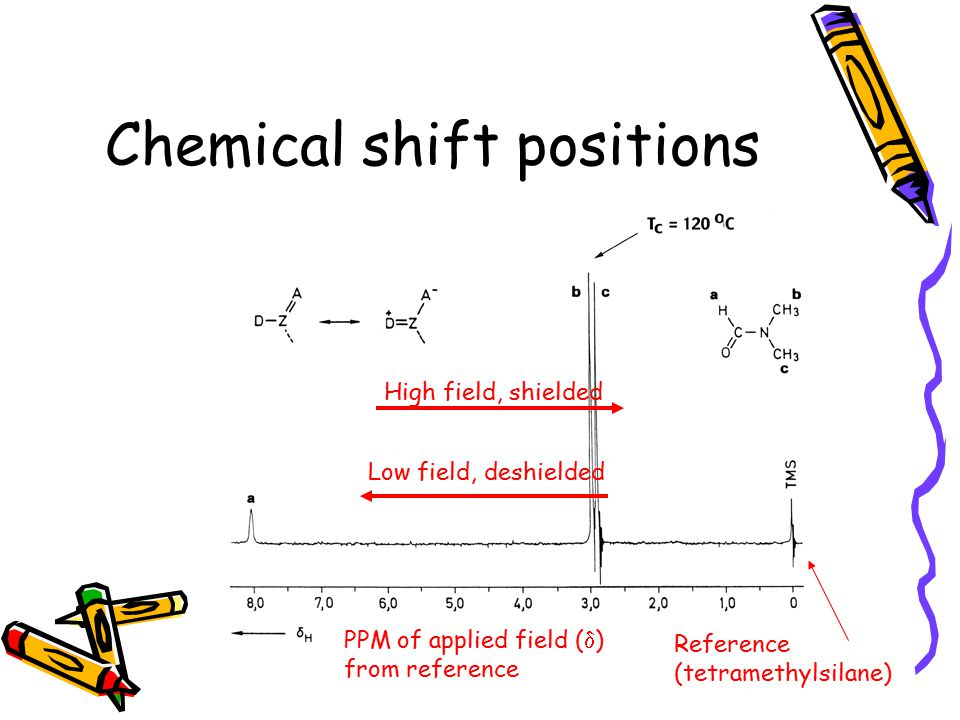 Chemical shift positions High field, shielded Low field, deshielded Reference (tetramethylsilane) PPM of applied field (  ) from reference