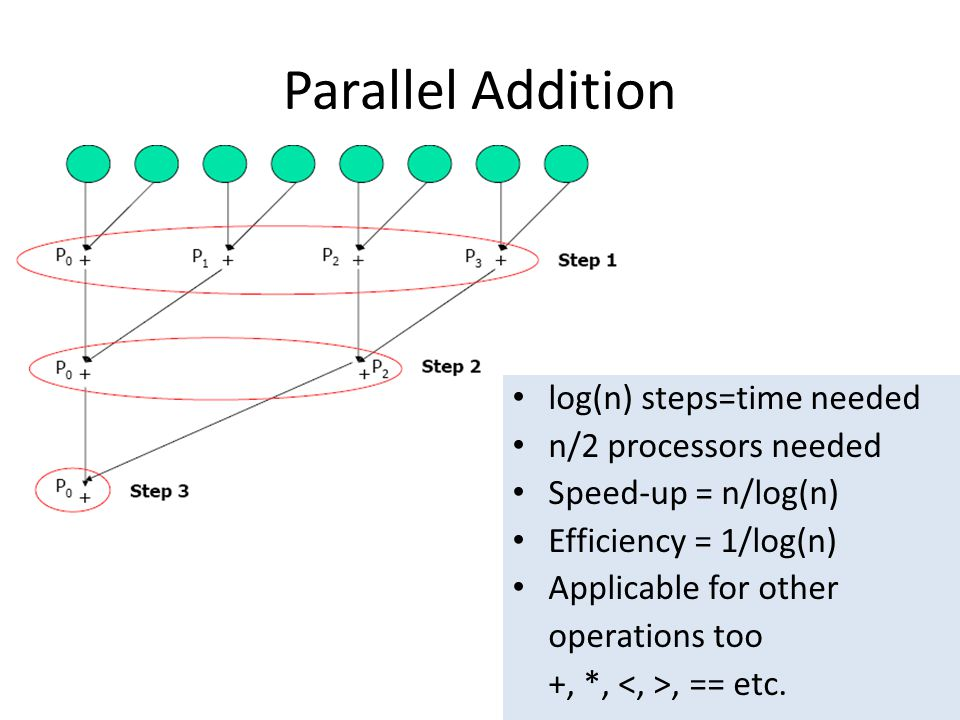 Parallel Addition log(n) steps=time needed n/2 processors needed Speed-up = n/log(n) Efficiency = 1/log(n) Applicable for other operations too +, *,,
