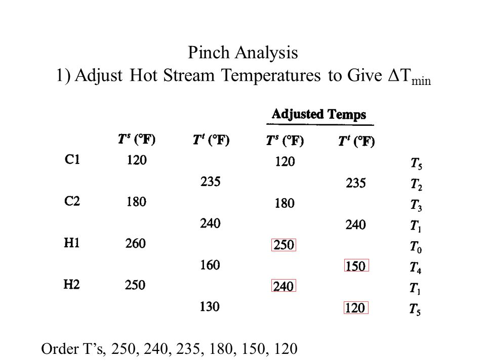 Pinch Analysis 1) Adjust Hot Stream Temperatures to Give ΔT min Order T's, 250, 240, 235, 180, 150, 120