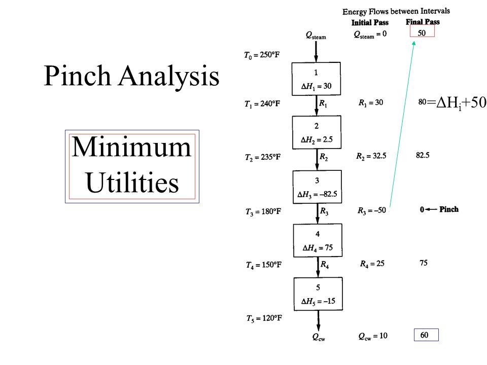 Pinch Analysis Minimum Utilities =ΔH i +50