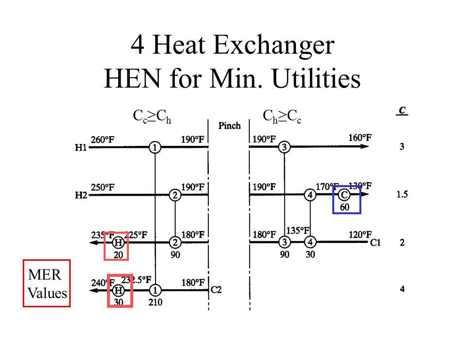 4 Heat Exchanger HEN for Min. Utilities C c ≥C h C h ≥C c MER Values