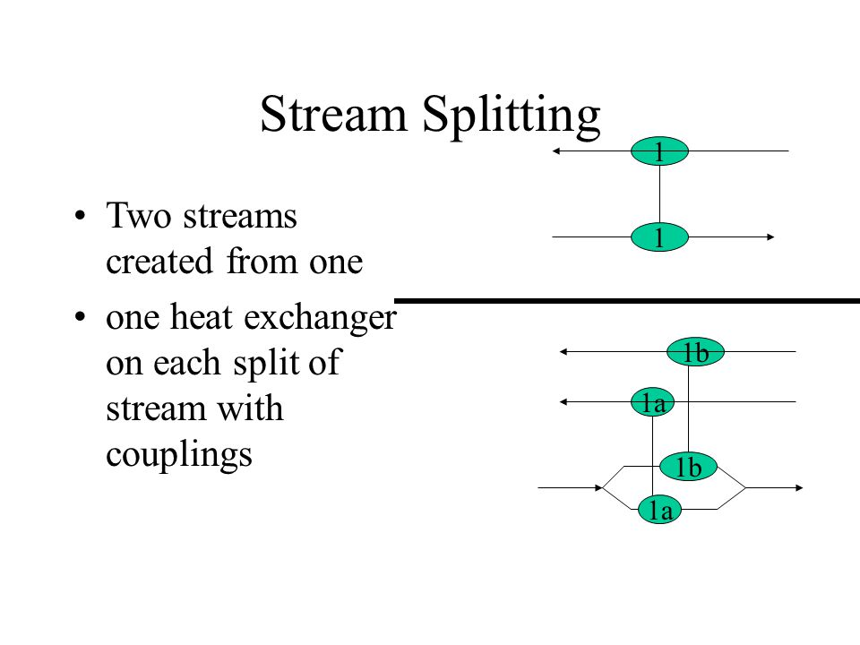 Stream Splitting Two streams created from one one heat exchanger on each split of stream with couplings 1 1a 1b 1a 1