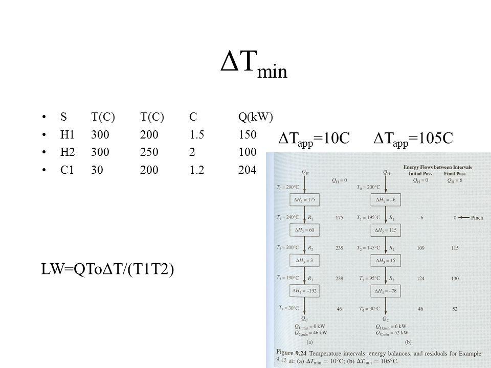 ΔT min ST(C)T(C)CQ(kW) H13002001.5150 H23002502100 C1302001.2204 LW=QToΔT/(T1T2) ΔT app =10C ΔT app =105C