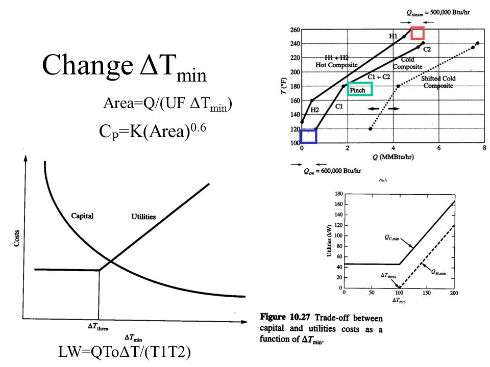 Change ΔT min C P =K(Area) 0.6 Area=Q/(UF ΔT min ) More Lost Work LW=QToΔT/(T1T2)