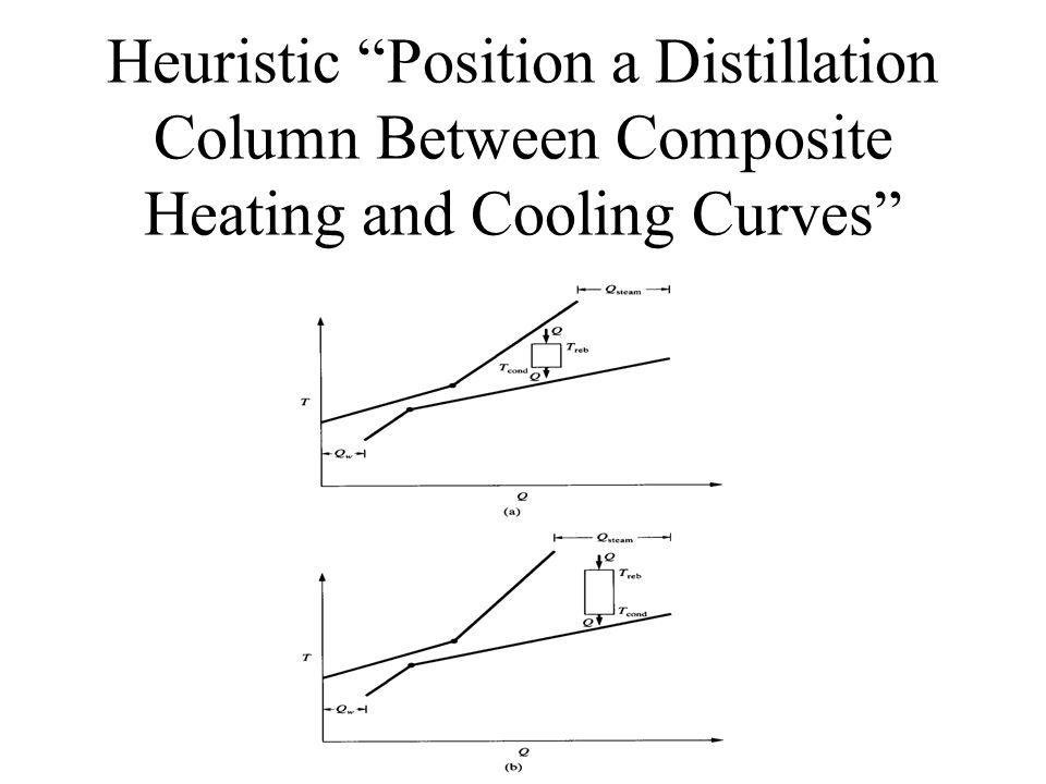 """Heuristic """"Position a Distillation Column Between Composite Heating and Cooling Curves"""""""