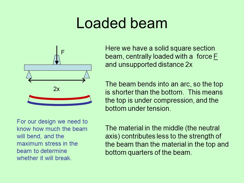 Loaded beam Here we have a solid square section beam, centrally loaded with a force F and unsupported distance 2x The beam bends into an arc, so the top is shorter than the bottom.
