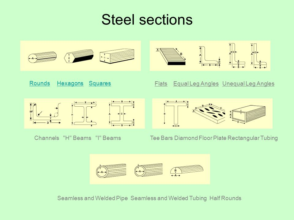 Steel sections RoundsRounds Hexagons SquaresHexagonsSquares Flats Equal Leg Angles Unequal Leg Angles Channels H Beams I BeamsTee Bars Diamond Floor Plate Rectangular Tubing Seamless and Welded Pipe Seamless and Welded Tubing Half Rounds