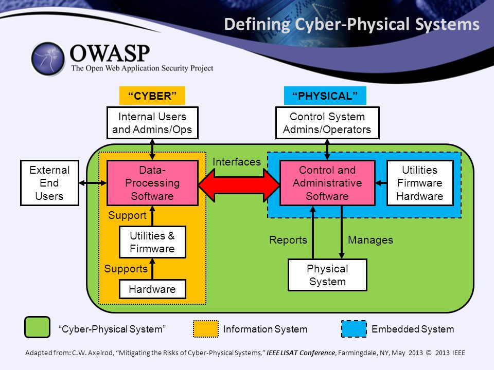 Defining Cyber-Physical Systems Adapted from: C.W.