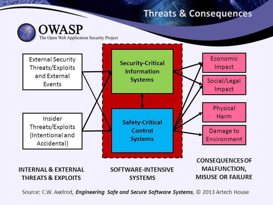 Threats & Consequences External Security Threats/Exploits and External Events Security-Critical Information Systems INTERNAL & EXTERNAL THREATS & EXPLOITS Social/Legal Impact Safety-Critical Control Systems CONSEQUENCES OF MALFUNCTION, MISUSE OR FAILURE Physical Harm Economic Impact Damage to Environment Insider Threats/Exploits (Intentional and Accidental) SOFTWARE-INTENSIVE SYSTEMS Source: C.W.