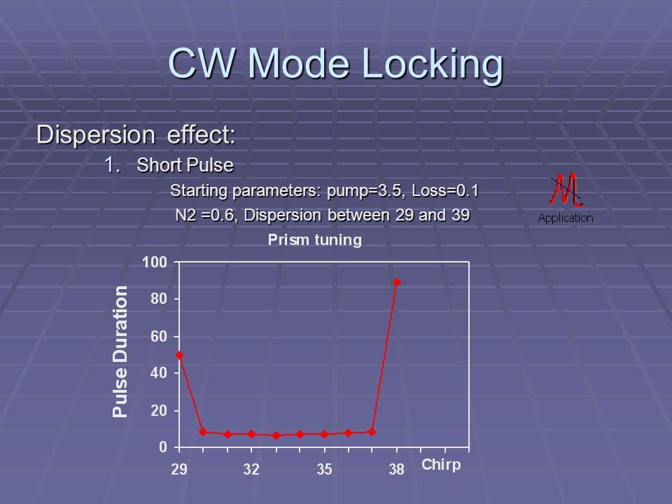 CW Mode Locking Dispersion effect: 1.
