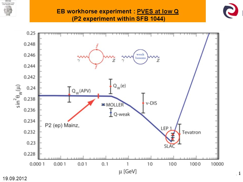 19.09.2012 14 EB workhorse experiment : PVES at low Q (P2 experiment within SFB 1044)