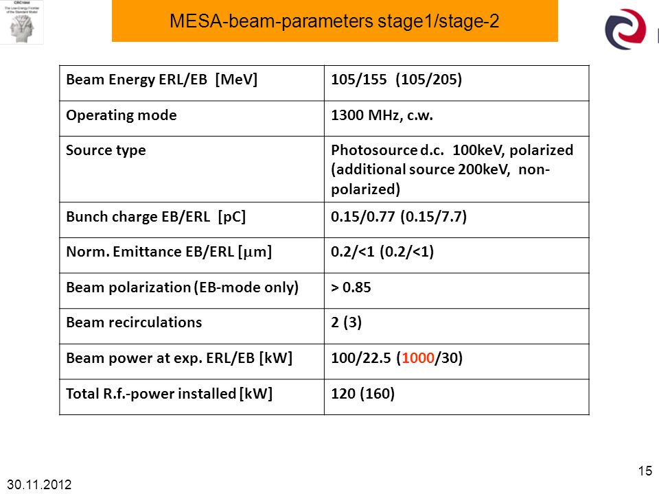30.11.2012 15 MESA-beam-parameters stage1/stage-2 Beam Energy ERL/EB [MeV]105/155 (105/205) Operating mode1300 MHz, c.w. Source typePhotosource d.c. 1