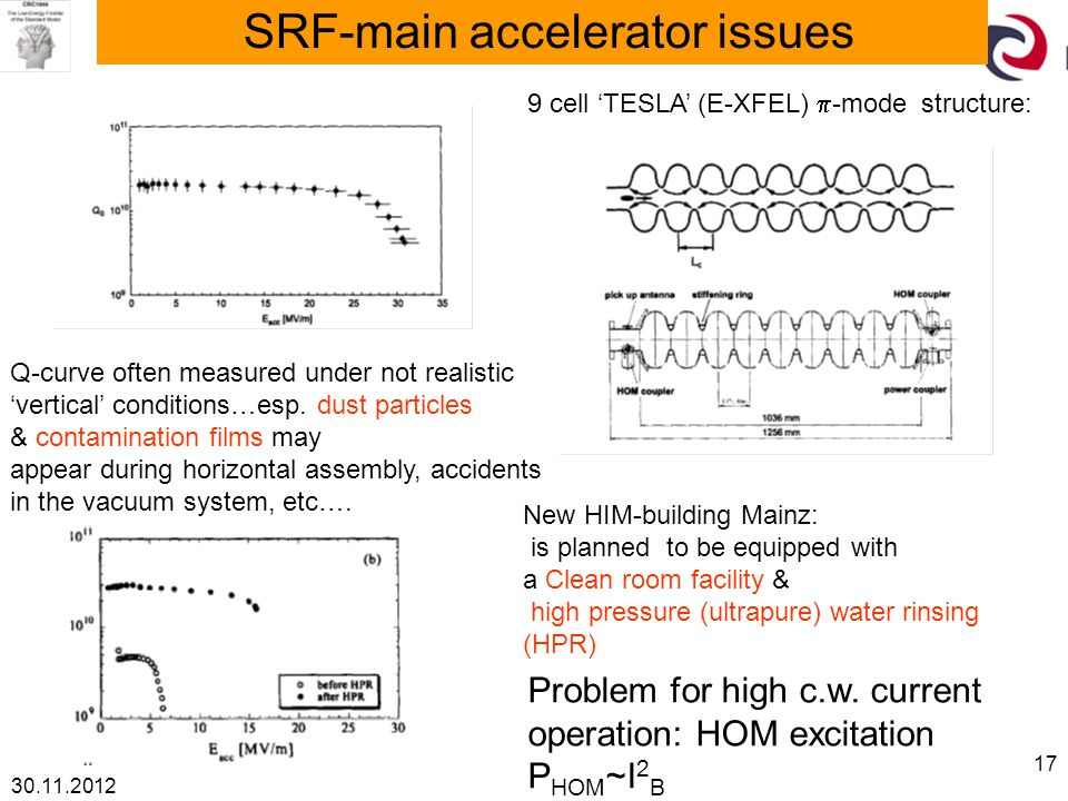30.11.2012 17 SRF-main accelerator issues 9 cell 'TESLA' (E-XFEL)  -mode structure: Q-curve often measured under not realistic 'vertical' conditions…