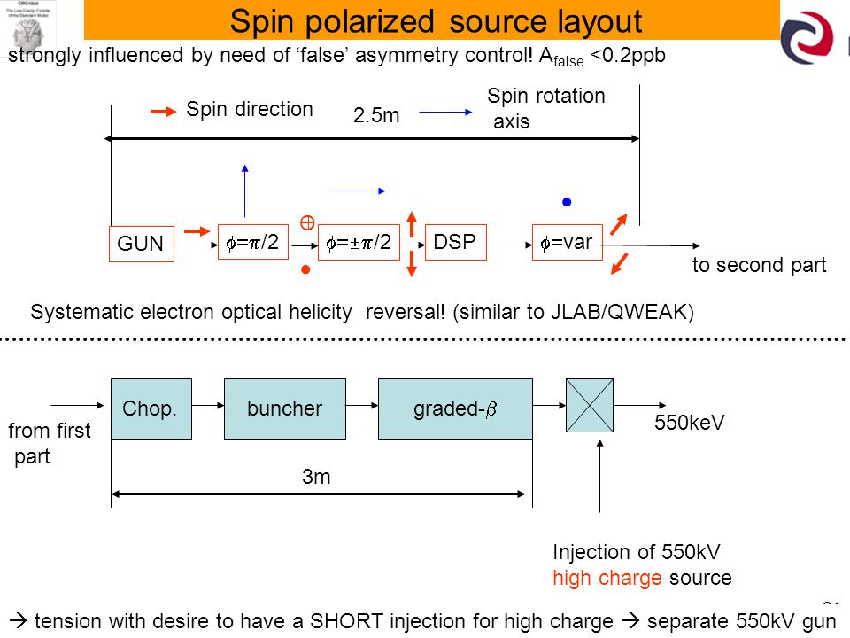 30.11.2012 21 Spin polarized source layout GUN  /2 ● Ө  /2  var DSP ● graded-  Chop. 550keV Injection of 550kV high charge source buncher 3m