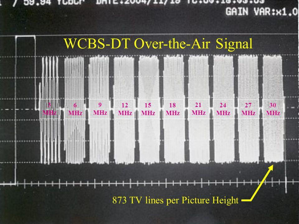 Satellite vs Cable vs Telco 30 MHz 27 MHz 24 MHz 21 MHz 18 MHz 15 MHz 12 MHz 9 MHz 6 MHz 3 MHz WCBS-DT Over-the-Air Signal 873 TV lines per Picture He