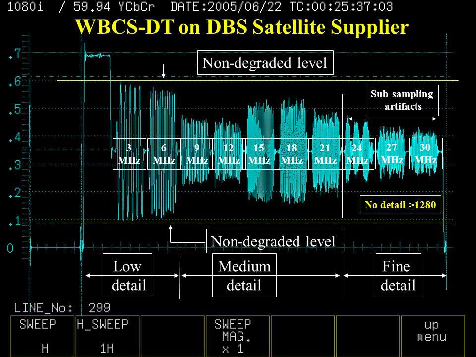 30 MHz 27 MHz 24 MHz 21 MHz 18 MHz 15 MHz 12 MHz 9 MHz 6 MHz 3 MHz Non-degraded level No detail >1280 Sub-sampling artifacts Fine detail Medium detail