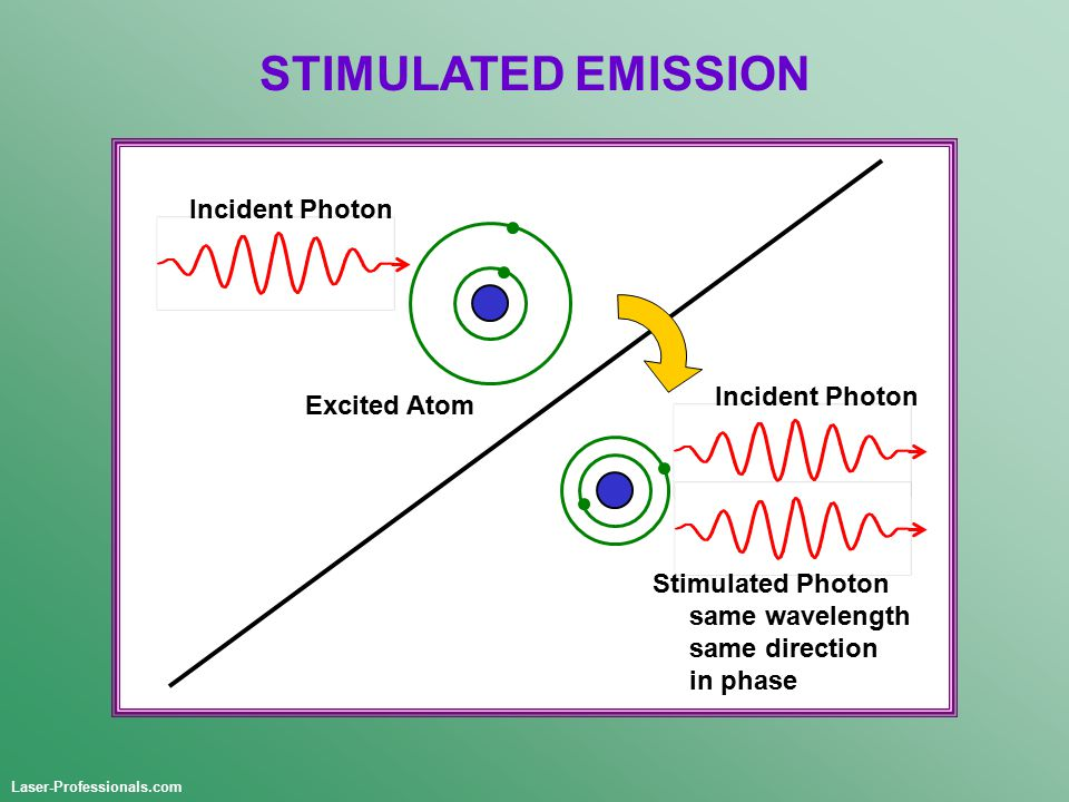 STIMULATED EMISSION Incident Photon Excited Atom Laser-Professionals.com Stimulated Photon same wavelength same direction in phase Incident Photon