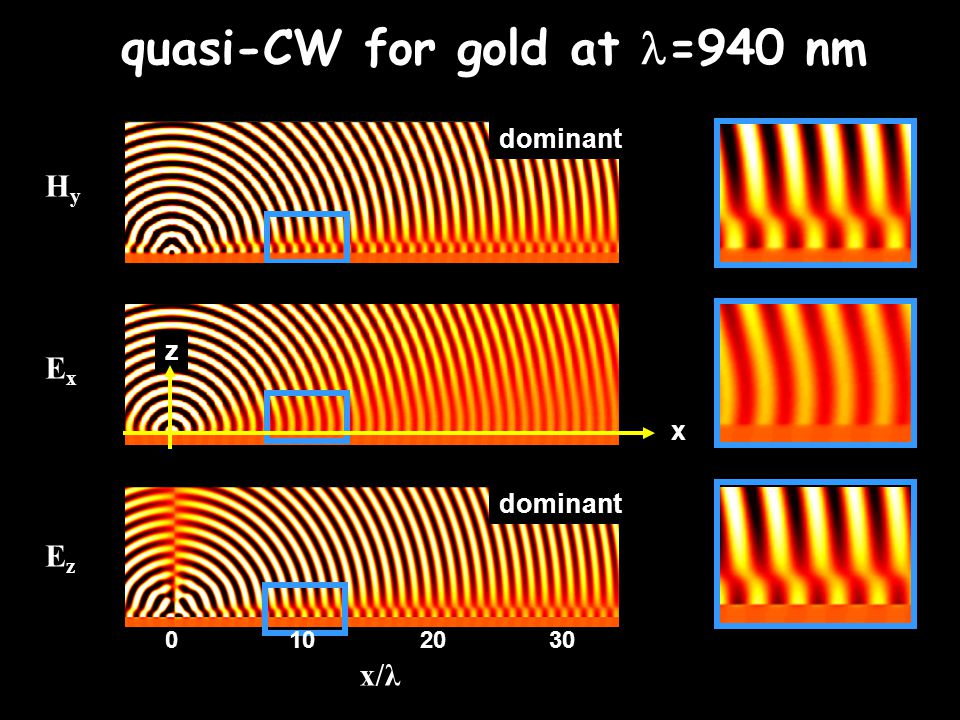 HyHy ExEx EzEz x/λ 0102030 z x quasi-CW for gold at =940 nm dominant Independant of the indentation, as long as it is subwavelength and can be conside