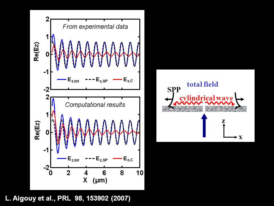 L. Aigouy et al., PRL 98, 153902 (2007) total field cylindrical wave SPP x z