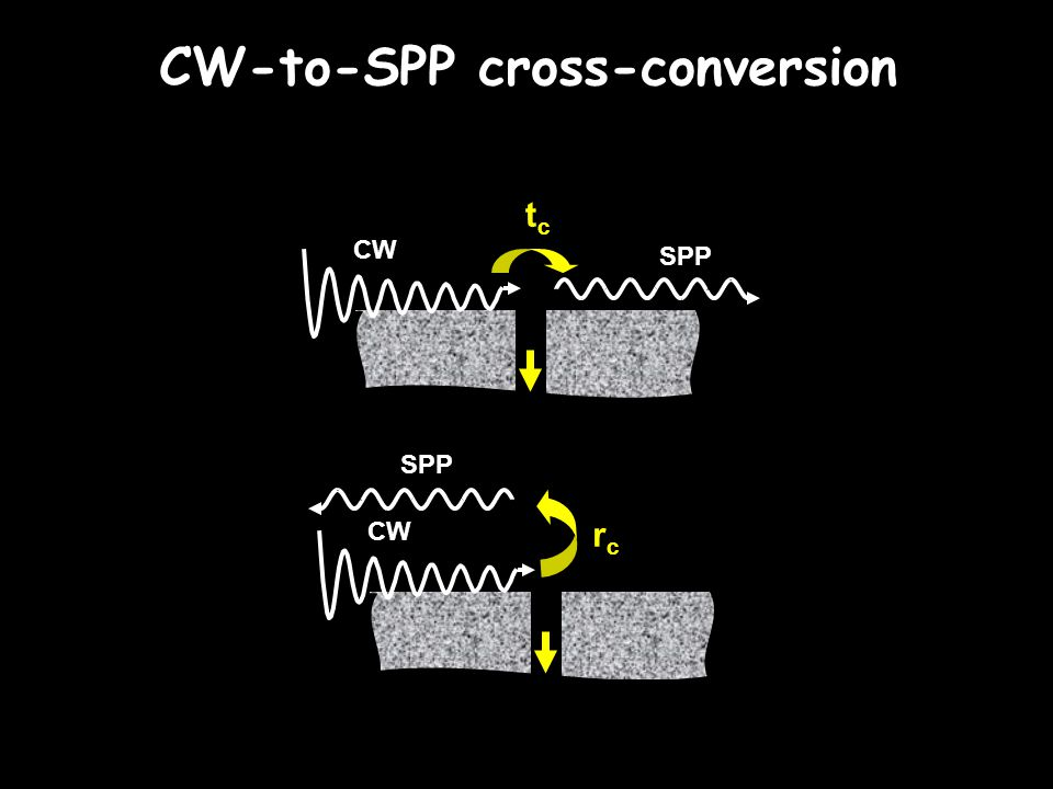 CW-to-SPP cross-conversion CW SPP tctc CW SPP rcrc