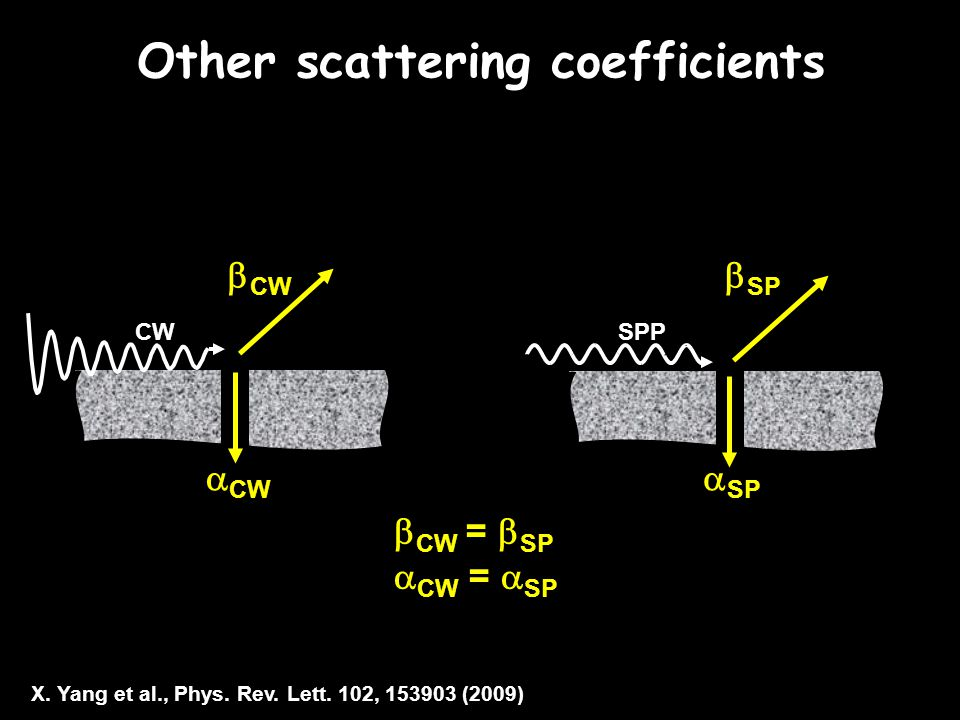 Other scattering coefficients CWSPP  CW =  SP  CW =  SP  CW  CW  SP  SP X.