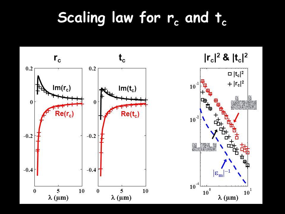Scaling law for r c and t c -0.4 -0.2 0 0.2 05105 0 -0.4 -0.2 0 0.2 10 0 1 -4 10 -2 10 (µm) |m|1|m|1 Im(r c ) Re(r c ) Im(t c ) Re(t c ) tctc (µm) |r c | 2 & |t c | 2 |t c | 2 |r c | 2 rcrc