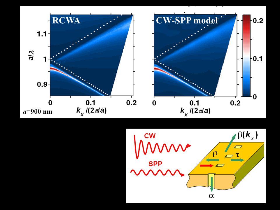 RCWACW-SPP model SPP CW a=900 nm
