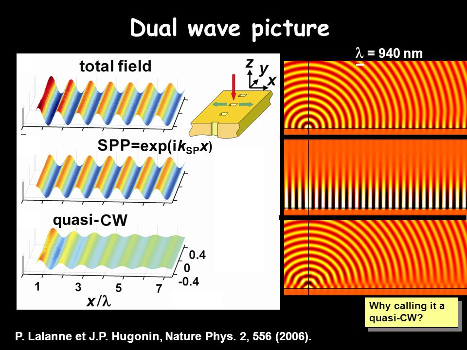 Dual wave picture =exp(ik SP x ) = 940 nm Tableau : *mention that far away from the surface the wave is cylindrical with (1/r) 1/2 dependence. *mentio