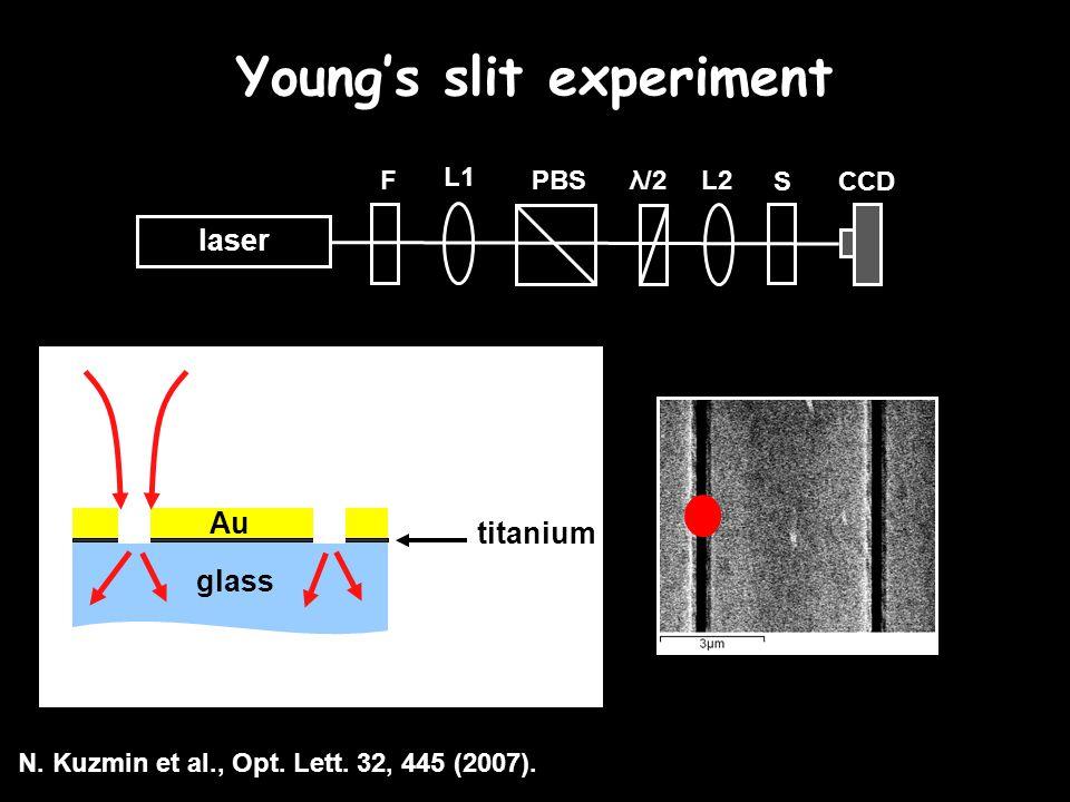 Young's slit experiment laser F L1 L2PBS SCCD λ/2 titanium glass Au N.