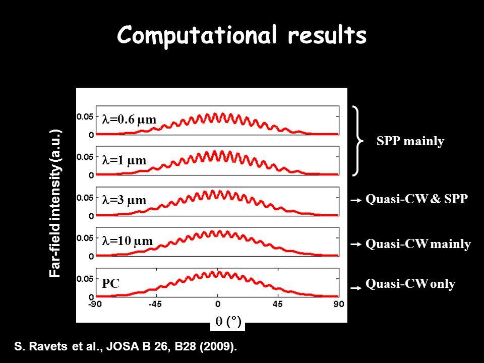  (°) =0.6 µm =1 µm =3 µm =10 µm PC S. Ravets et al., JOSA B 26, B28 (2009).
