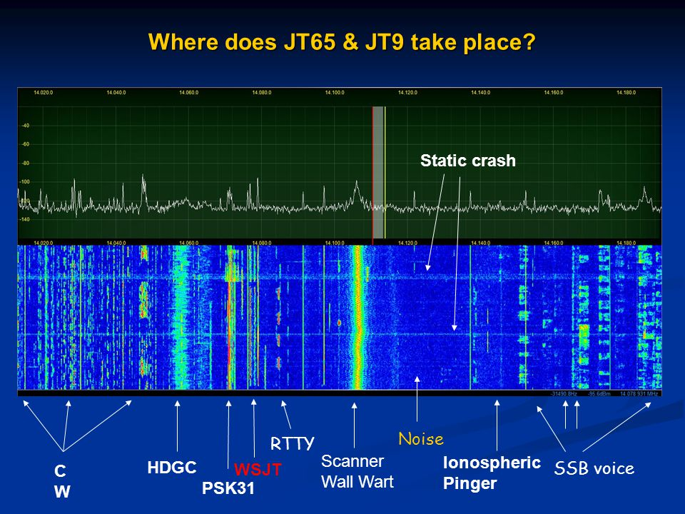Where does JT65 & JT9 take place? CWCW HDGC WSJT PSK31 RTTY Scanner Wall Wart SSB voice Ionospheric Pinger Static crash Noise