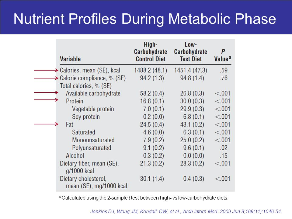 Nutrient Profiles During Metabolic Phase Jenkins DJ, Wong JM, Kendall CW, et al, Arch Intern Med.