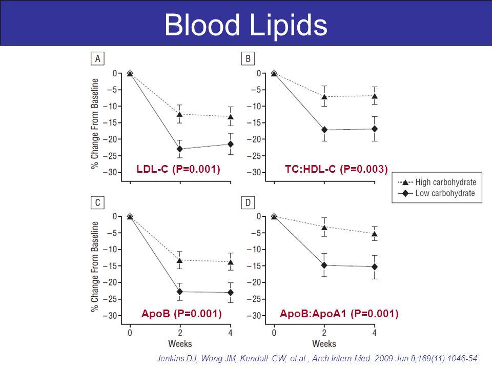 Jenkins DJ, Wong JM, Kendall CW, et al, Arch Intern Med. 2009 Jun 8;169(11):1046-54. Blood Lipids LDL-C (P=0.001)TC:HDL-C (P=0.003) ApoB (P=0.001) Apo