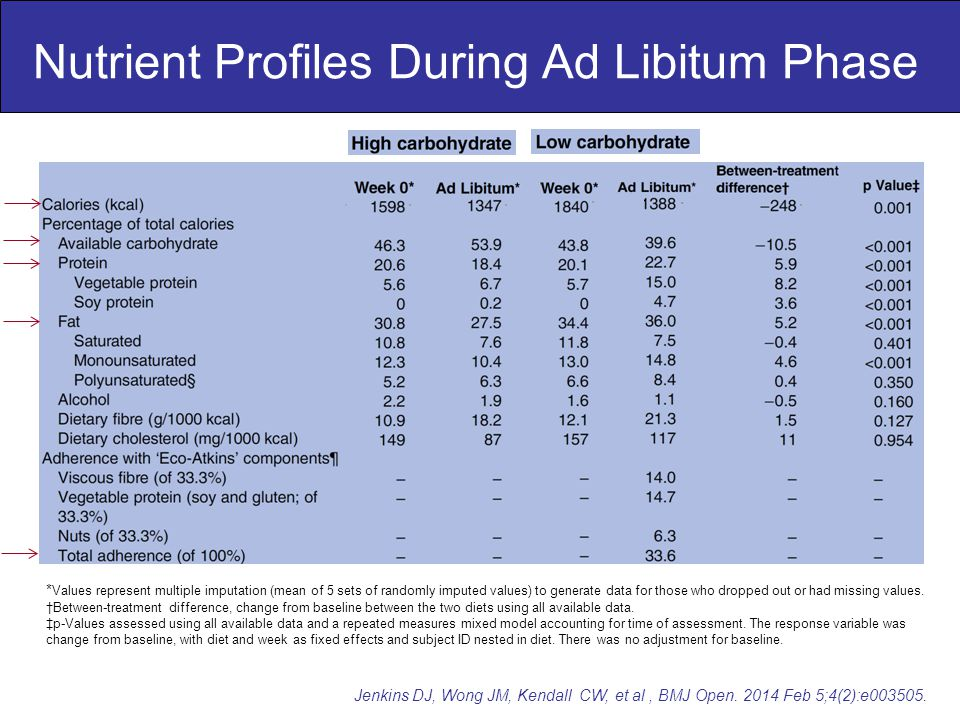 Nutrient Profiles During Ad Libitum Phase Jenkins DJ, Wong JM, Kendall CW, et al, BMJ Open.