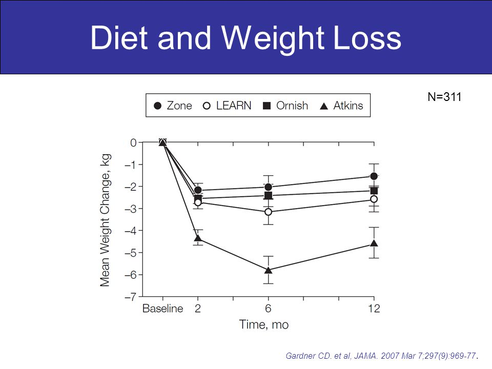 Diet and Weight Loss Gardner CD. et al, JAMA. 2007 Mar 7;297(9):969-77. N=311