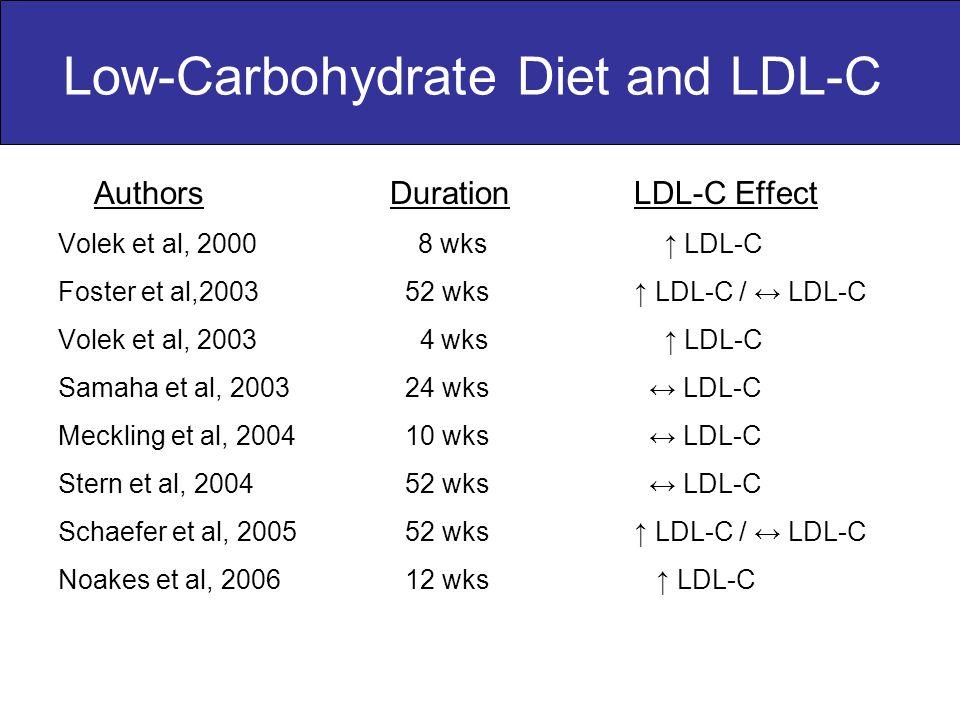 Low-Carbohydrate Diet and LDL-C Authors DurationLDL-C Effect Volek et al, 2000 8 wks ↑ LDL-C Foster et al,2003 52 wks↑ LDL-C / ↔ LDL-C Volek et al, 2003 4 wks ↑ LDL-C Samaha et al, 2003 24 wks ↔ LDL-C Meckling et al, 2004 10 wks ↔ LDL-C Stern et al, 2004 52 wks ↔ LDL-C Schaefer et al, 2005 52 wks ↑ LDL-C / ↔ LDL-C Noakes et al, 2006 12 wks ↑ LDL-C