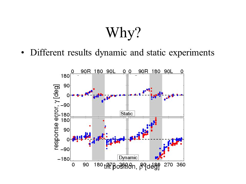 Why Different results dynamic and static experiments