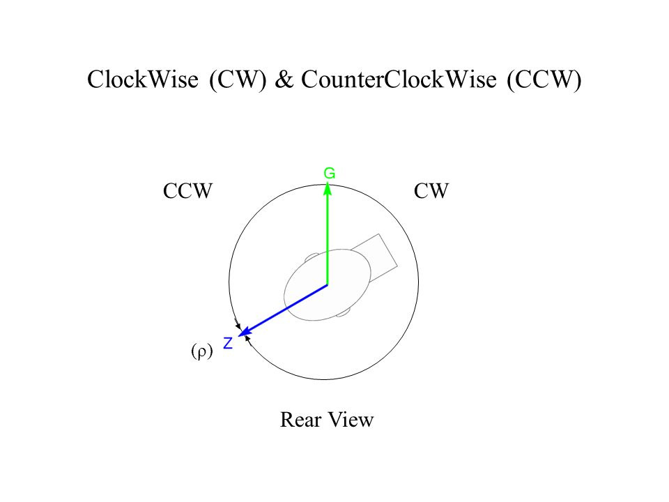 ClockWise (CW) & CounterClockWise (CCW) CWCCW (ρ) Rear View