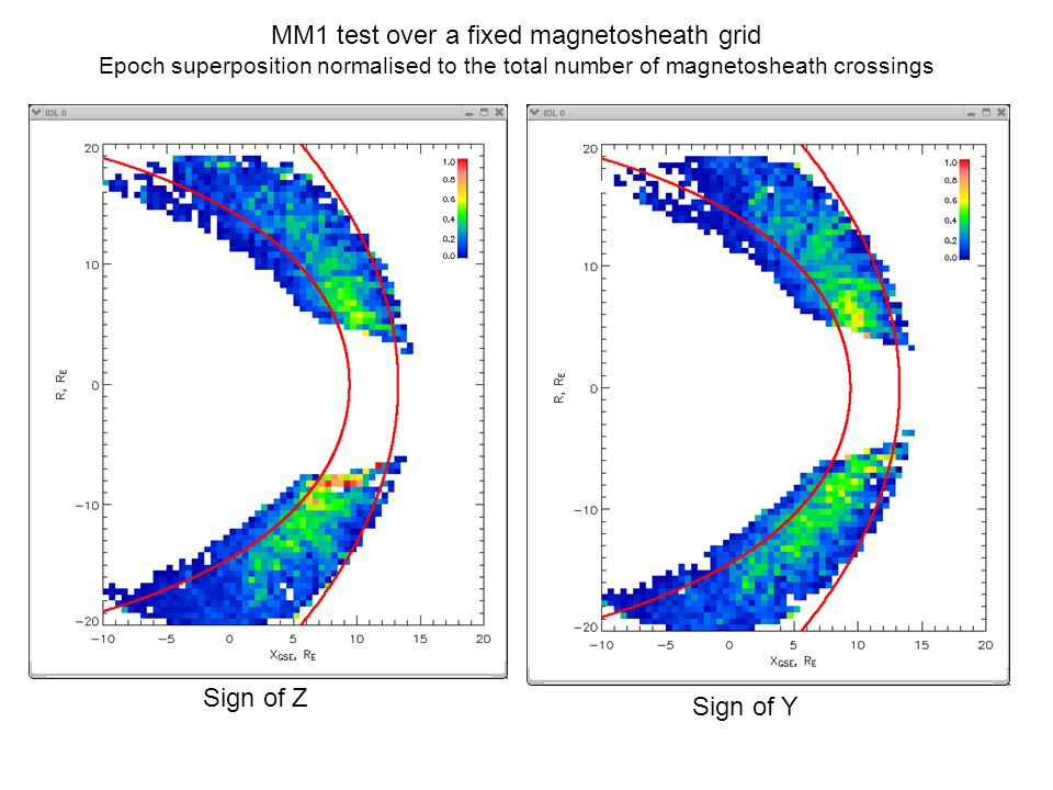 Sign of Z Sign of Y MM1 test over a fixed magnetosheath grid Epoch superposition normalised to the total number of magnetosheath crossings