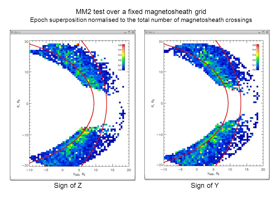 MM2 test over a fixed magnetosheath grid Epoch superposition normalised to the total number of magnetosheath crossings Sign of ZSign of Y