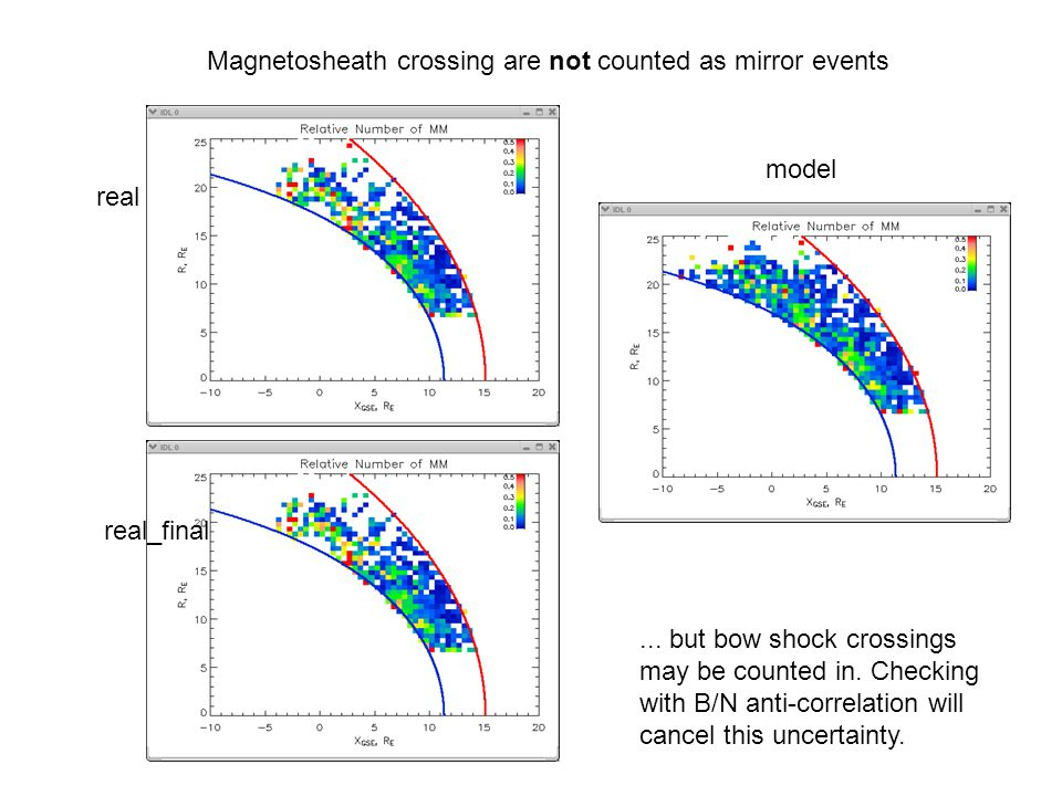 Magnetosheath crossing are not counted as mirror events real real_final model...